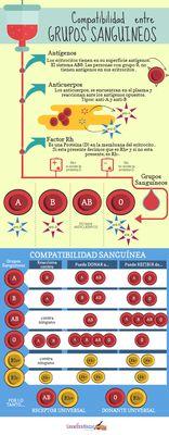 Compatibilidad entre Grupos Sanguíneos