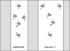Rolling T Formation