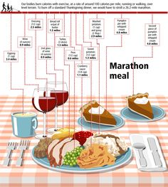 Nutrition... How many miles to work off that Thanksgiving Dinner