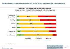 Innovationen im Retail Banking 2015
