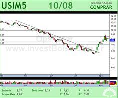 USIMINAS - USIM5 - 10/08/2012 #USIM5 #analises #bovespa