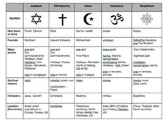 Compare World Religions Chart --Judaism, Christianity, Isl