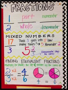 5th-grade-anchor-charts-Fraction