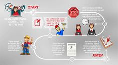 1 Stop Home Process Chart