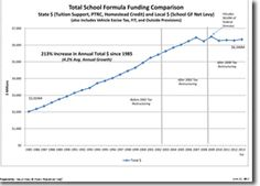History of Indiana K12 Funding