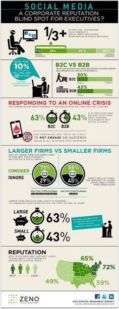 Is Social Media a Corporate Reputation Blind Spot for Executives? (Infographic)