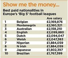 English players the highest paid in the world? Think again... #dailymail