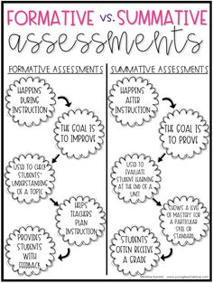 FREE!! Chart explaining the difference between formative and summative assessments. - Young Teacher Love by Kristine Nannini