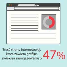 Zaangażowanie na stronie wzrasta, kiedy znajduje się na niej treść graficzna. http://bit.ly/10-reasons-sm