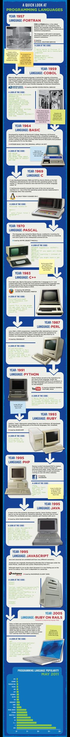 The History Of Programming Languages [Infographic]
