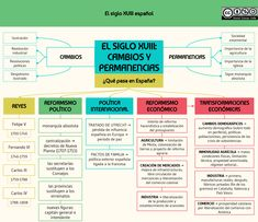 Imagen Social Work, Good To Know, The Past, History, Words, Fabrics, Maps, Spain, Renovation