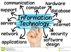 Skyarch IT Solutions is a proven technologies used to enhance trading and optimize performance.