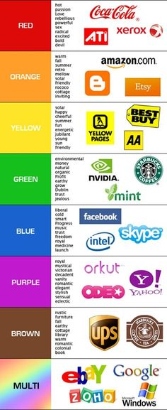 Branding: What colors in logos mean via dailyblogger.com