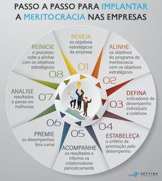 O que é meritocracia nas empresas e 6 dicas para implantar Hr Management, Business Management, Digital Marketing Strategy, Social Marketing, Alta Performance, Team Coaching, Business Intelligence, Study Notes, Leadership Development