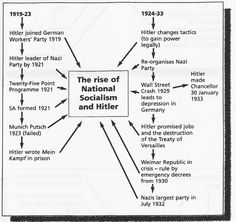 the rise of national socialism The rise of hitler and national socialism september 2018 marks the 80th anniversary of the munich agreement, where the british prime minister, neville chamberlain, flew to germany to meet hitler in an attempt to avert war.