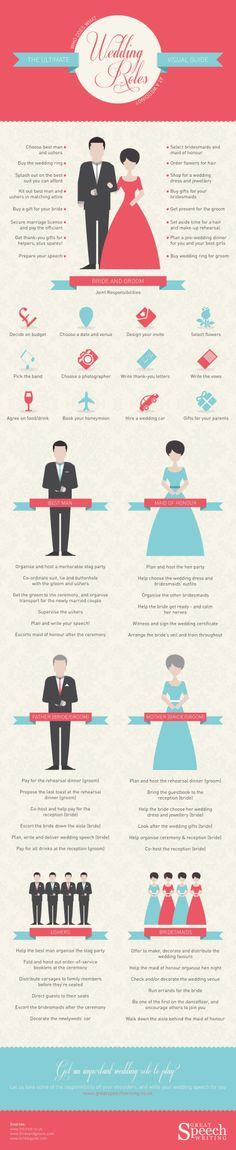 Wedding Roles: Who Does What at a Wedding? [Infographic]