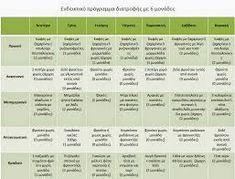 Αποτέλεσμα εικόνας για προιοντα διαιτα μοναδων Bubblegum Slime, Fitness Diet, Health Fitness, Healthy Tips, Healthy Recipes, Healthy Foods, Day Plan, Avocado Recipes, Health Diet