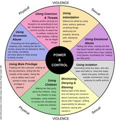 This chart presents the wheel of abuse - all the various forms that abuse can take in relationships.