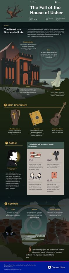 infographic on The Fall of the House of Usher is both visually stunning and informative!This infographic on The Fall of the House of Usher is both visually stunning and informative! Teaching Literature, World Literature, American Literature, Classic Literature, Classic Books, Book Infographic, Homeschool High School, Homeschooling, Edgar Allan Poe