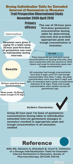 Mills. Ann Of Pharm. 2012. Neonate Gentamicin dosing