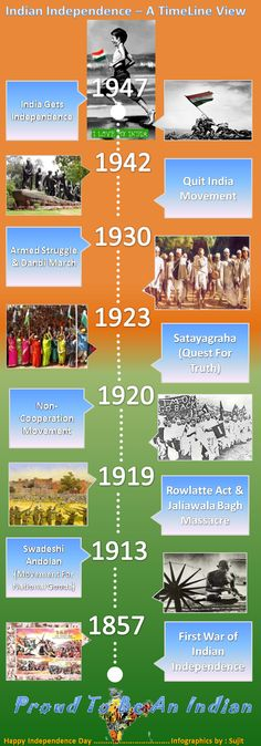 Infographics of Indian Independence in Timeline View ~~~~~ Feeling *♥* Patriotic *♣*♣* !!! – Happy Independence To All of my friends;