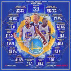 NBA, record, Legends, basketball 2015, 2016, Golden State Warriors, Draymond Green, Stephen Curry, Steve Kerr,  art, infographic, basketball, sport, branding agency AREDI, #sportaredi