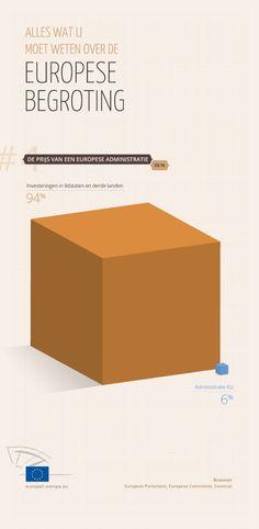 De prijs van de Europese administratie (in % van de begroting)