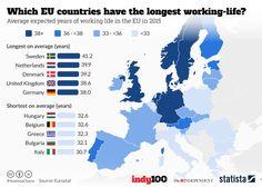 Cuales son los europeos que trabajan mas años 2016