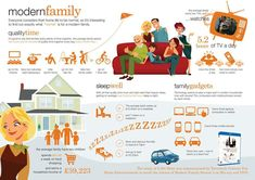 Infographic designed to celebrate the release of Modern Family on Blu-ray. Survey conducted by our in-house polling partner OnePoll into the things that make 'a modern family' Social Media Digital Marketing, Digital Marketing Services, Play N Go, Modern Tech, Modern Family, Quality Time, Parenting Hacks, Parenting Quotes, How To Find Out