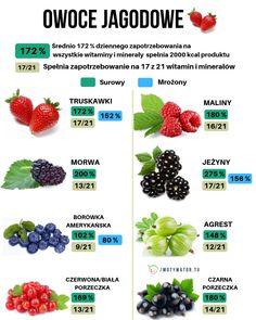 Jakie owoce są najzdrowsze – 12 propozycji – Motywator Dietetyczny Cholesterol, Vegetables, Recipes, Food, Essen, Vegetable Recipes, Meals, Ripped Recipes, Eten