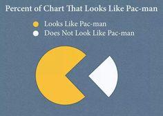 Pac-man pie chart