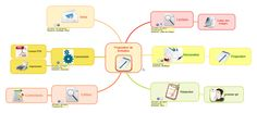 """Carte mentale MindMaple - liée à la carte principale avec un hyperlien - carte secondaire comportant des informations de tâches pour la gestion du projet """"envoi d'une proposition de formation""""."""