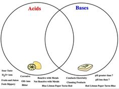 Worksheets Acid And Bases Worksheet 17 best images about bases experiments worksheets free acids and base venn diagramrepin bypinterest for ipad