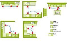 Magisches Dreieck der Küchenplanung