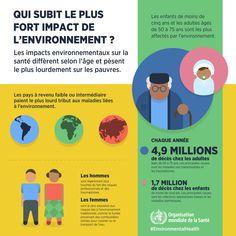 Un environnement qui n'est pas sain a un impact majeur sur notre santé. C'est qu'illustre un récent rapport de l'Organisation mondiale de la Santé (OMS), résumé en 5 visuels.