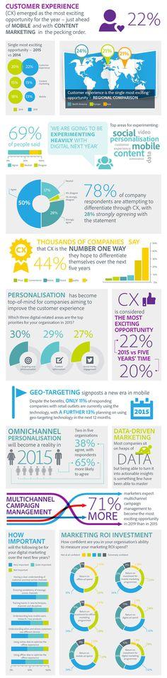 Die wichtigsten Trends im digitalen Marketing 2015