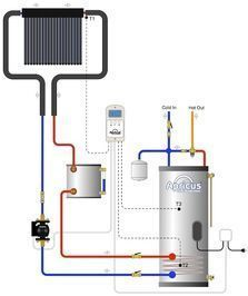 While solar hot water heater systems are available in many configurations, there are two types that are commonly used today: pressurized glycol systems and drain back systems. In this article,...
