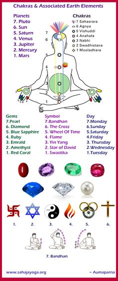 The energy centers or the chakras and the associated earth elements.