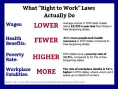 Unions. Because if I had a nickel for every time a corporation decided to lower its profits to support the average worker, I would have zero nickels. Thanks to Working America for the graphic!