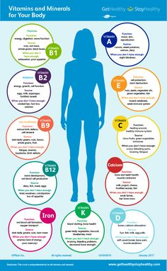 Learn about how you can get essential vitamins and minerals from food and what they can to do better your health. All Vitamins, Vitamins And Minerals, Liquid Vitamins, Health And Nutrition, Health And Wellness, Health Fitness, Fitness Gear, Fitness Diet, Healthy Tips