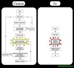 CUADRO: Diferencia entre Ciencia y Fe