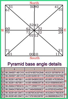 Mathematical calculations of the dimensions and angles of the Great Pyramid in Giza.