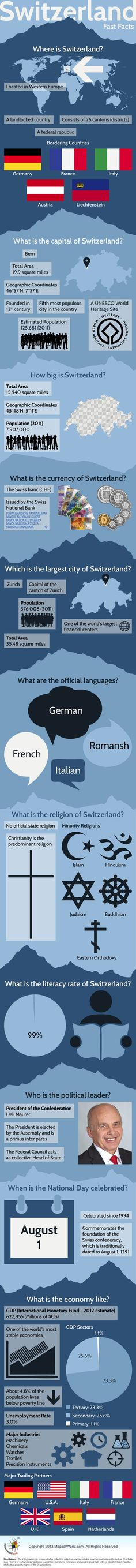 """"""" Back to the basics """" Infographic of Switzerland Facts ( note Aug 1 has been celebrated since 1291 )"""