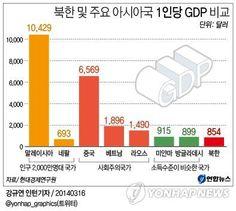<그래픽> 북한 및 주요 아시아국 1인당 GDP 비교