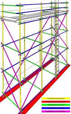 scaffolding diagram