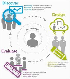 UCD - User Centered Design Process - well simplified infographic