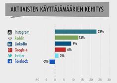 10 hyvää syytä olla sosiaalisessa mediassa vuonna 2014