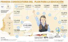 El plan de infraestructura educativa del Gobierno arranca con $145.000 millones