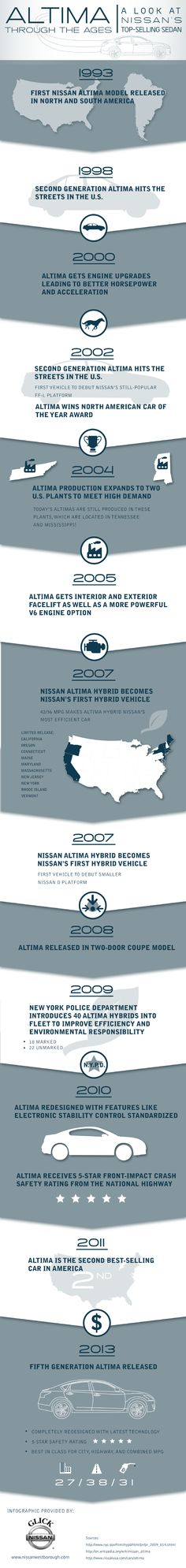 2013 marks the birth of the all-new, completely redesigned Nissan Altima. This is the 5th generation of this top-selling vehicle, boasting a 5-star safety rating. Learn about the innovations that led to today's model in this infographic from a Westborough Nissan dealer. Source: http://www.nissanwestborough.com/643919/2013/02/12/altima-through-the-ages-a-look-at-nissans-top-selling-sedan-infographic.html