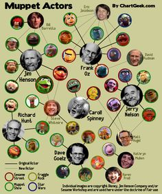 A chart of muppet voices and actors. #themuppetshow #muppets